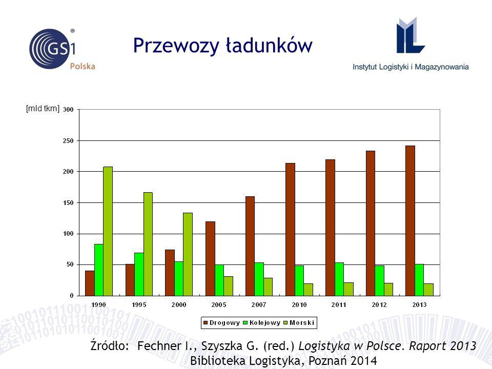 Przewozy ładunków [mld tkm] Źródło: Fechner I., Szyszka G. (red.) Logistyka w Polsce. Raport 2013.